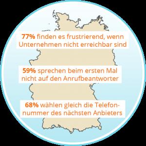 Lt. Studie Fittkau & Maaß Consulting GmbH